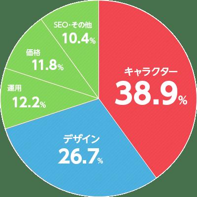 お悩みの割合の円グラフ